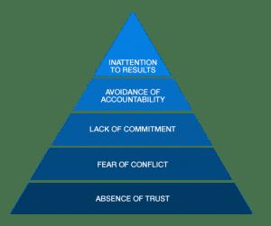 Five Dysfunctions Model