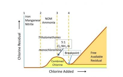 Disinfection Breakpoint Chlorination