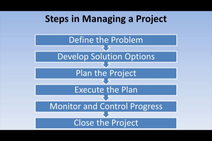 project management steps in managing a project