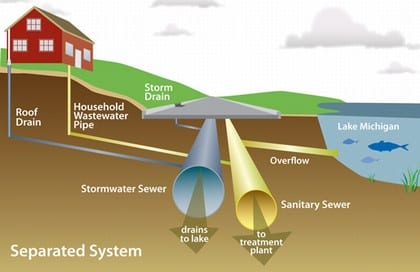 Wastewater Collection | Methods of Conveyance