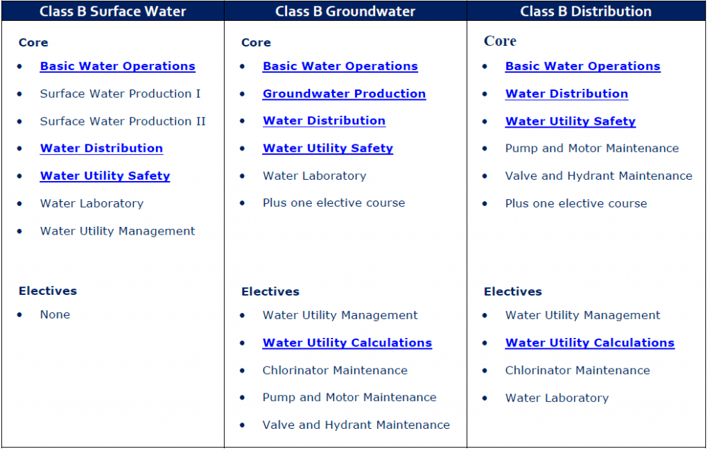 TX Class B Courses