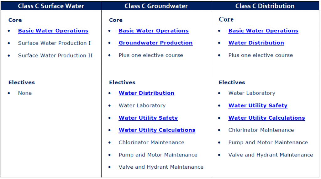 Texas Class C Water License Courses